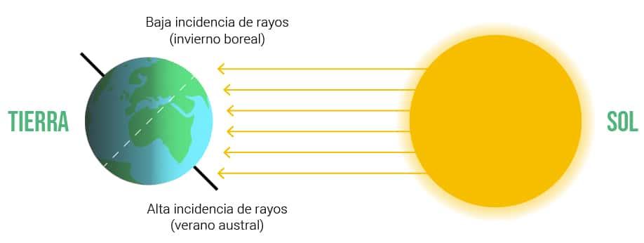 Qué orientación e inclinación han de tener los paneles solares en Colombia